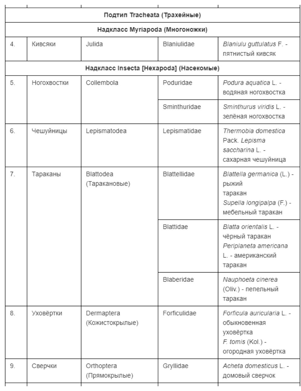 Членистоногие, имеющие эпидемиологическое и санитарно-гигиеническое значение лист2