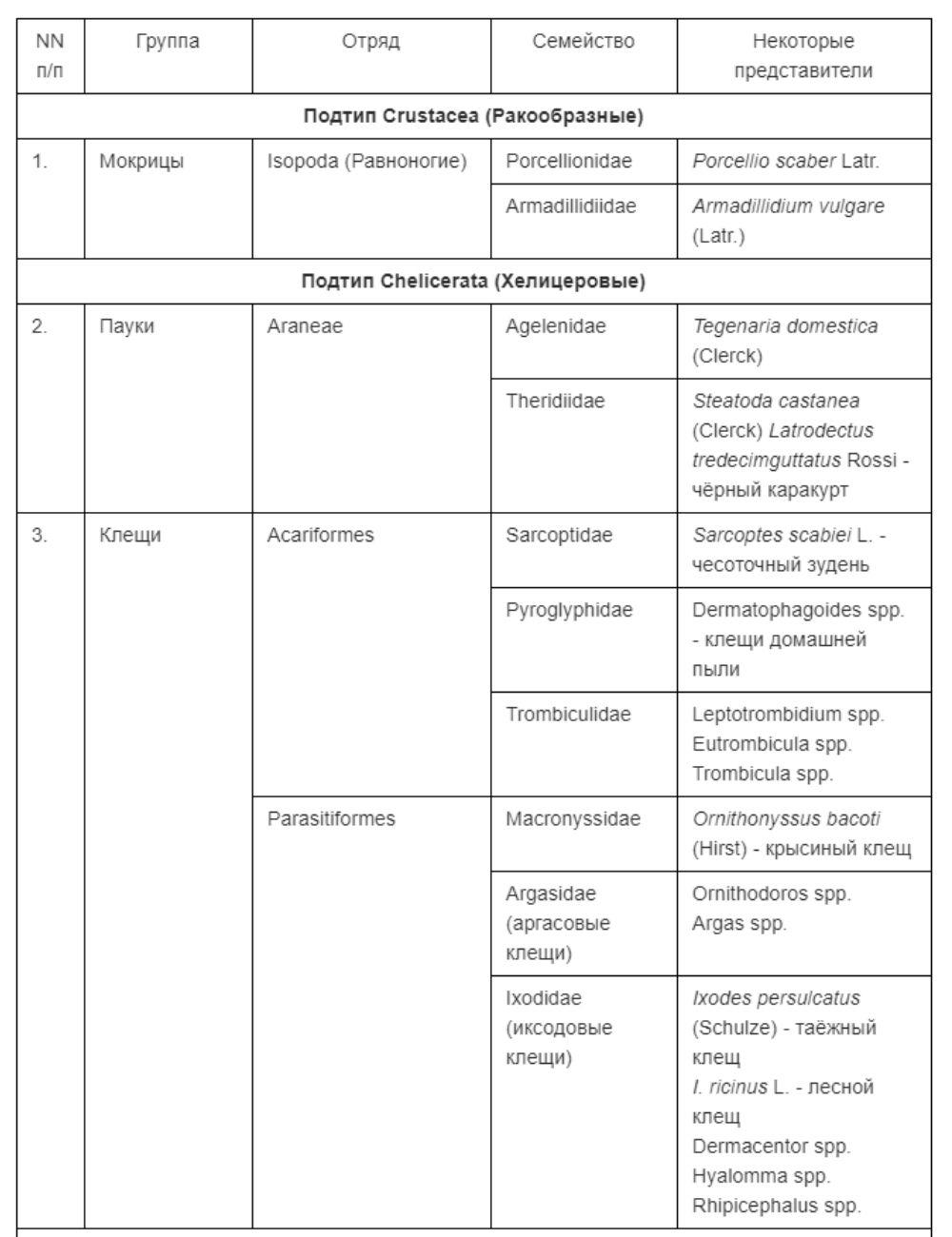 Членистоногие, имеющие эпидемиологическое и санитарно-гигиеническое значение лист1